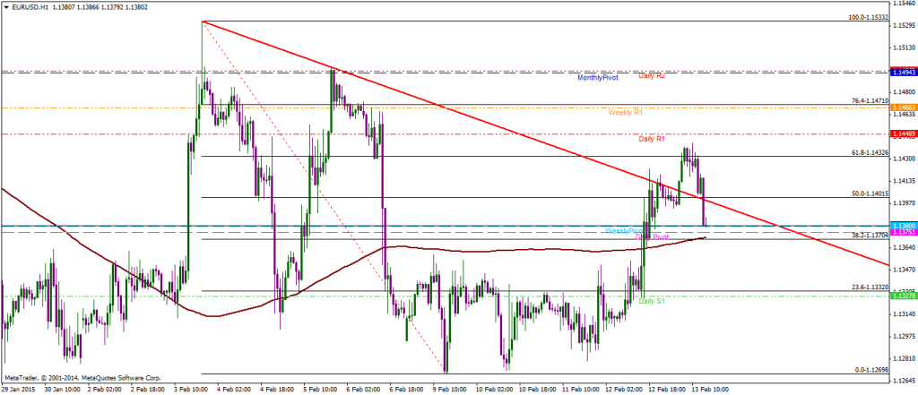 Forex eur/usd expectations